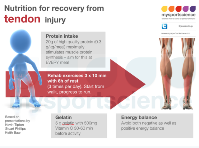 Graphic summarizing how to get over an achilles tendon injury.